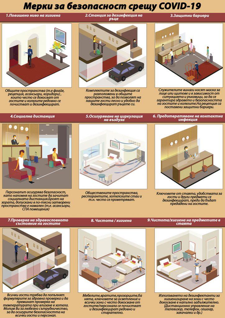 Мерки за безопасност срещу COVID-19 в хотел Свети Спас Велинград_1 стр